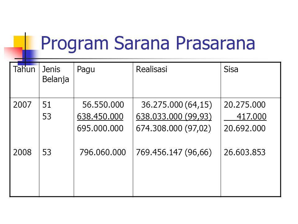 Program Sarana Prasarana TahunJenis Belanja PaguRealisasiSisa 2007 2008 51 53 56.550.000 638.450.000 695.000.000 796.060.000 36.275.000 (64,15) 638.03