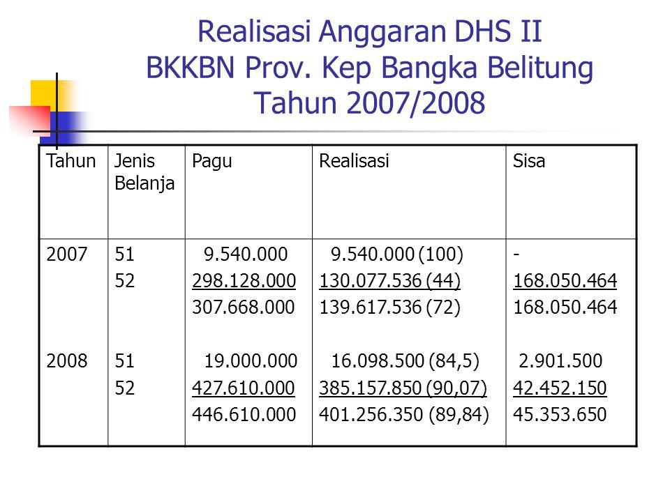 Realisasi Anggaran DHS II BKKBN Prov. Kep Bangka Belitung Tahun 2007/2008 TahunJenis Belanja PaguRealisasiSisa 2007 2008 51 52 51 52 9.540.000 298.128