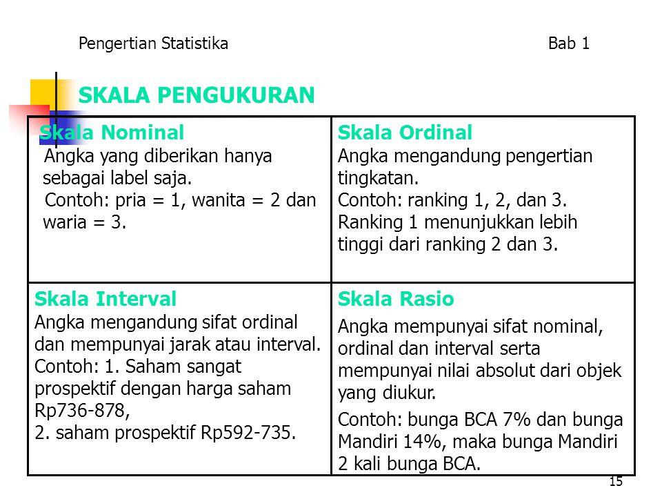 15 SKALA PENGUKURAN Skala Rasio Angka mempunyai sifat nominal, ordinal dan interval serta mempunyai nilai absolut dari objek yang diukur. Contoh: bung