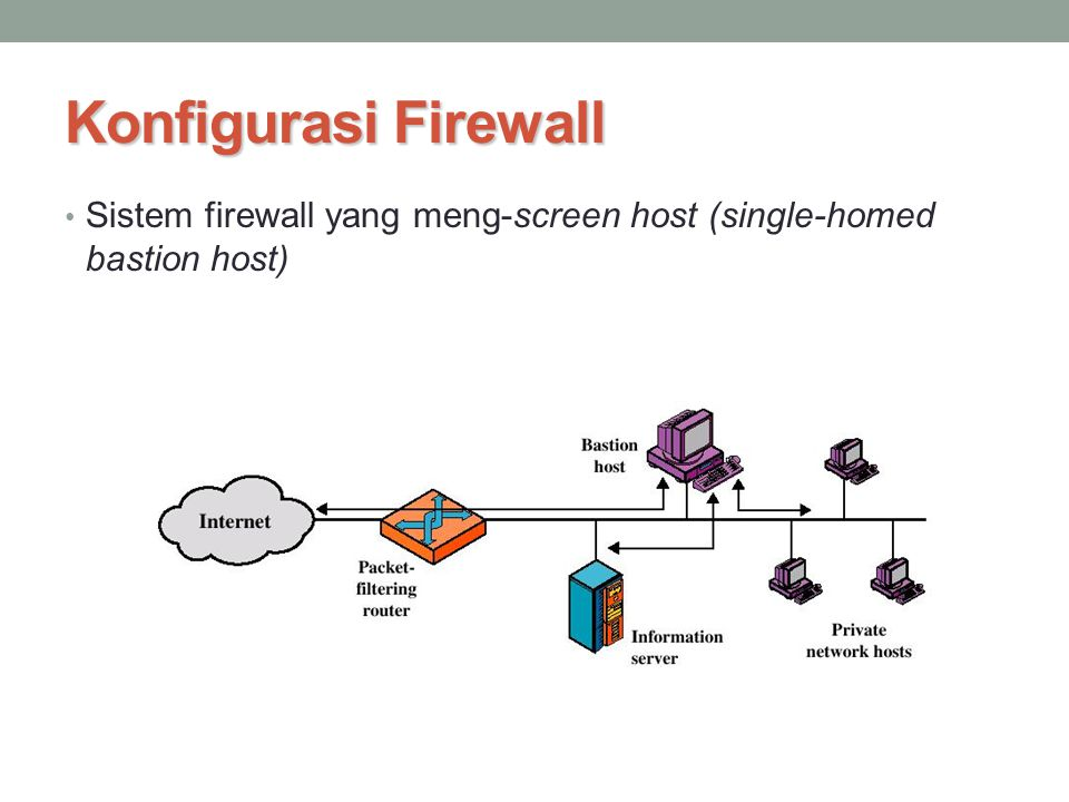 Konfigurasi Firewall Sistem firewall yang meng-screen host (single-homed bastion host)