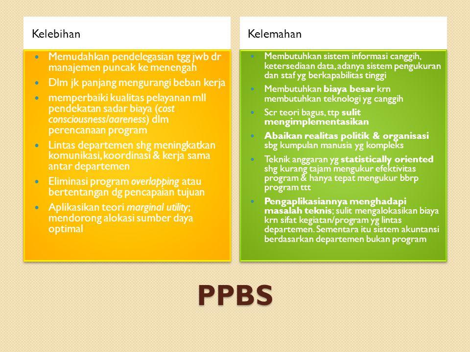 PPBS KelebihanKelemahan Memudahkan pendelegasian tgg jwb dr manajemen puncak ke menengah Dlm jk panjang mengurangi beban kerja memperbaiki kualitas pe