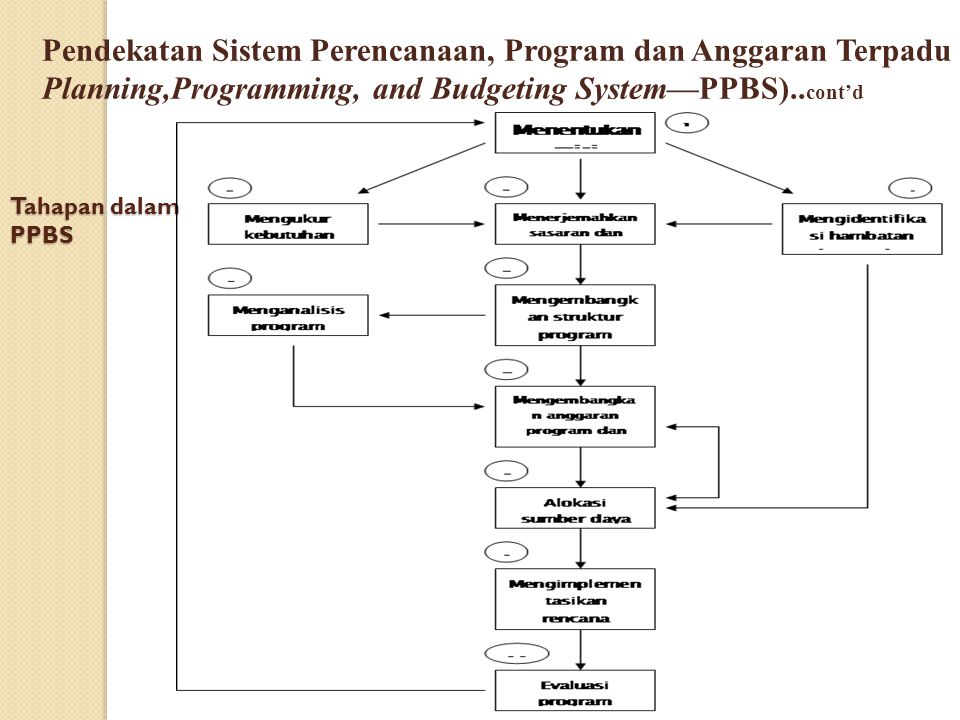 Tahapan dalam PPBS Pendekatan Sistem Perencanaan, Program dan Anggaran Terpadu Planning,Programming, and Budgeting System—PPBS).. cont'd