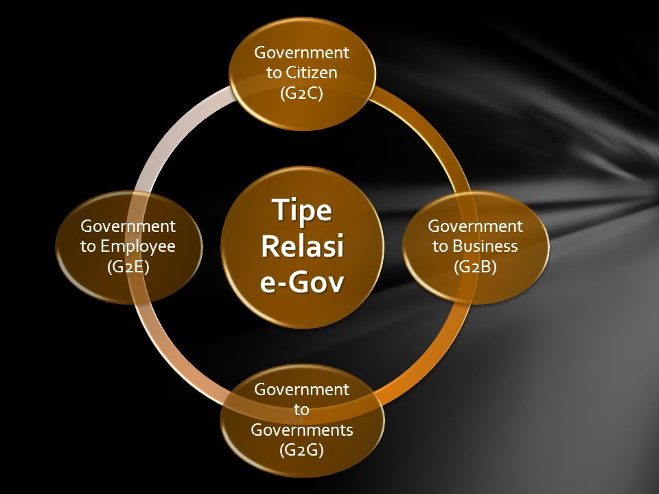 Tipe Relasi e-Gov Government to Citizen (G2C) Government to Business (G2B) Government to Governments (G2G) Government to Employee (G2E)
