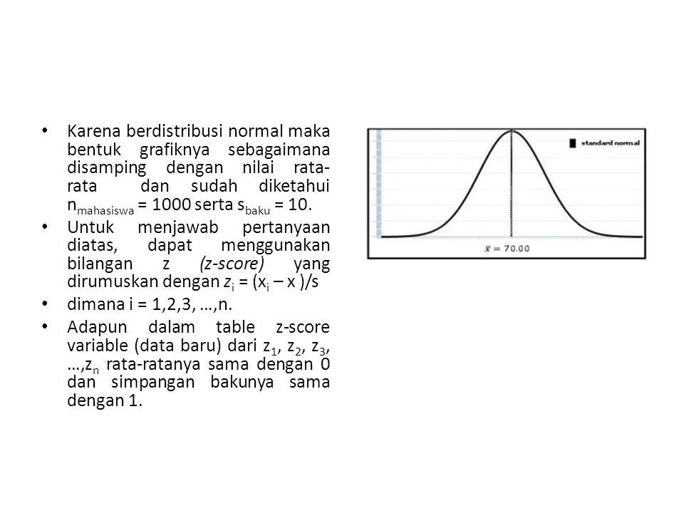 Karena berdistribusi normal maka bentuk grafiknya sebagaimana disamping dengan nilai rata- rata dan sudah diketahui n mahasiswa = 1000 serta s baku =