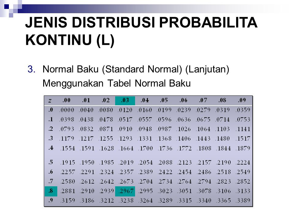 3.Normal Baku (Standard Normal) (Lanjutan) Menggunakan Tabel Normal Baku JENIS DISTRIBUSI PROBABILITA KONTINU (L)