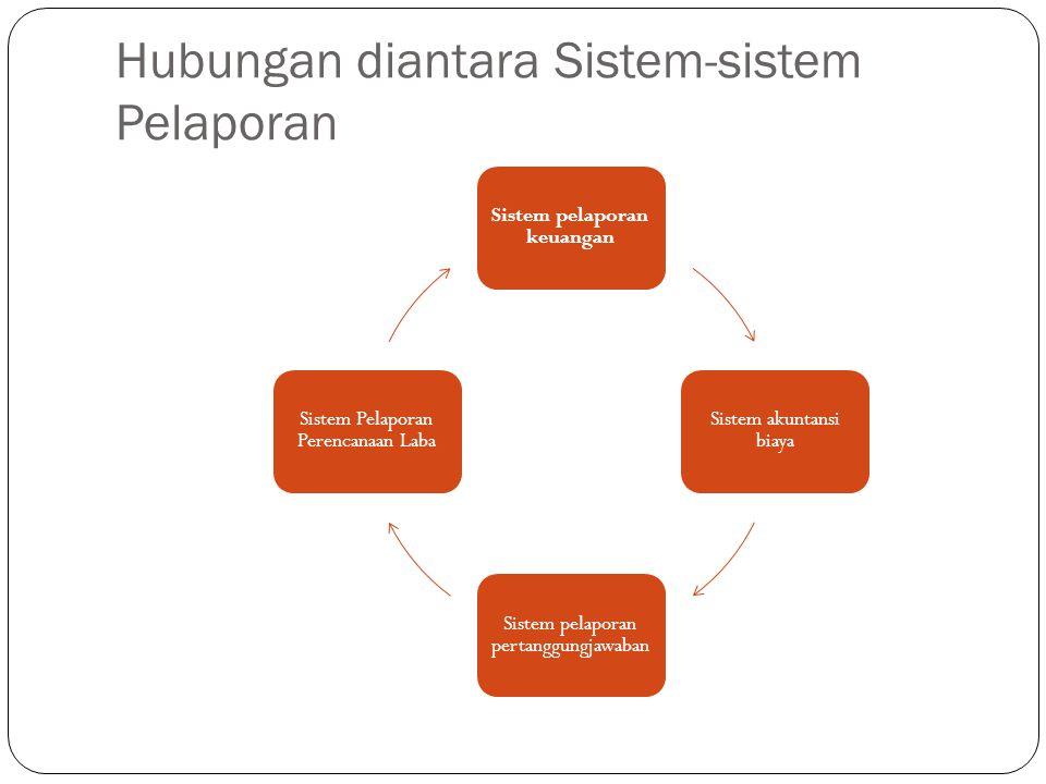 Hubungan diantara Sistem-sistem Pelaporan Sistem pelaporan keuangan Sistem akuntansi biaya Sistem pelaporan pertanggungjawaban Sistem Pelaporan Perenc