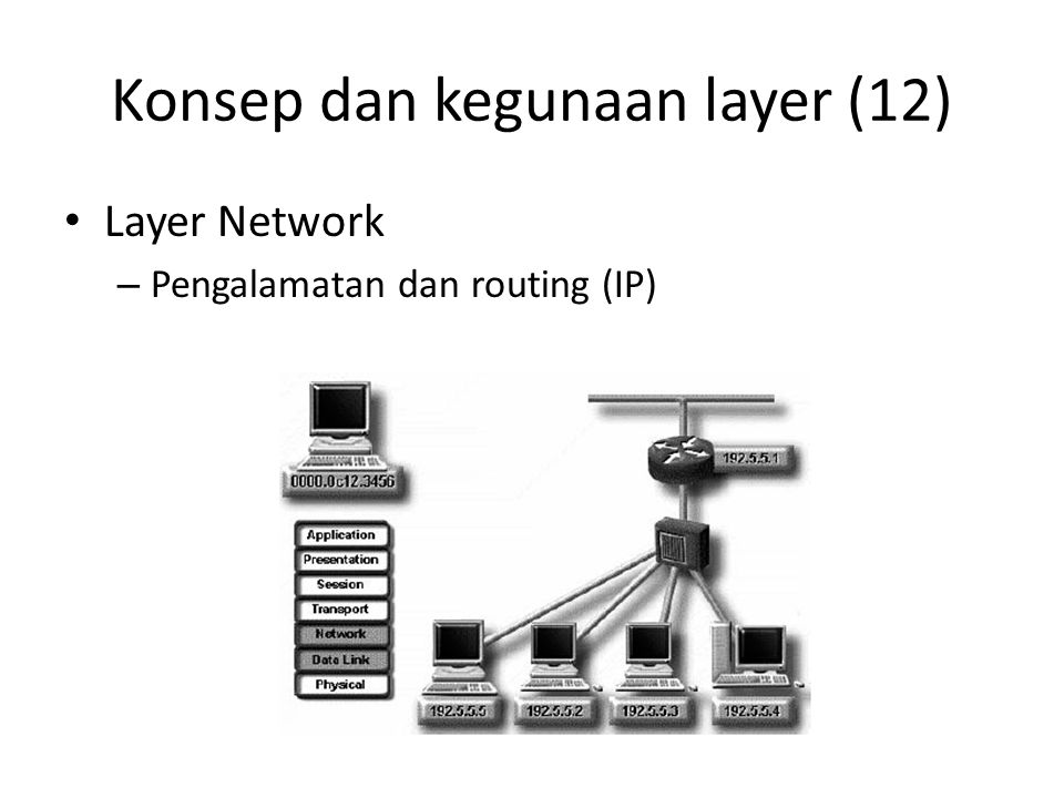 Konsep dan kegunaan layer (12) Layer Network – Pengalamatan dan routing (IP)