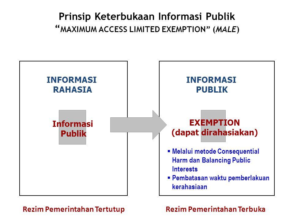 "Prinsip Keterbukaan Informasi Publik "" MAXIMUM ACCESS LIMITED EXEMPTION"" (MALE) INFORMASI RAHASIA Informasi Publik INFORMASI PUBLIK EXEMPTION (dapat d"