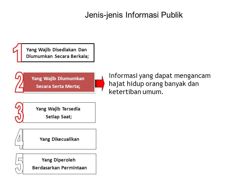 Tahapan Pelaksanaan Uji Konskuensi Membuat daftar jenis informasi publik yang akan dikecualikan Menyebutkan alasan pengecualian Menemutunjukkan dasar hukum yang dipakai untuk menetapkan pengecualian Menemutunjukkan alasan penentuan masa retensi Menetapkan masa retensi bagi jenis IP yang dikecualikan
