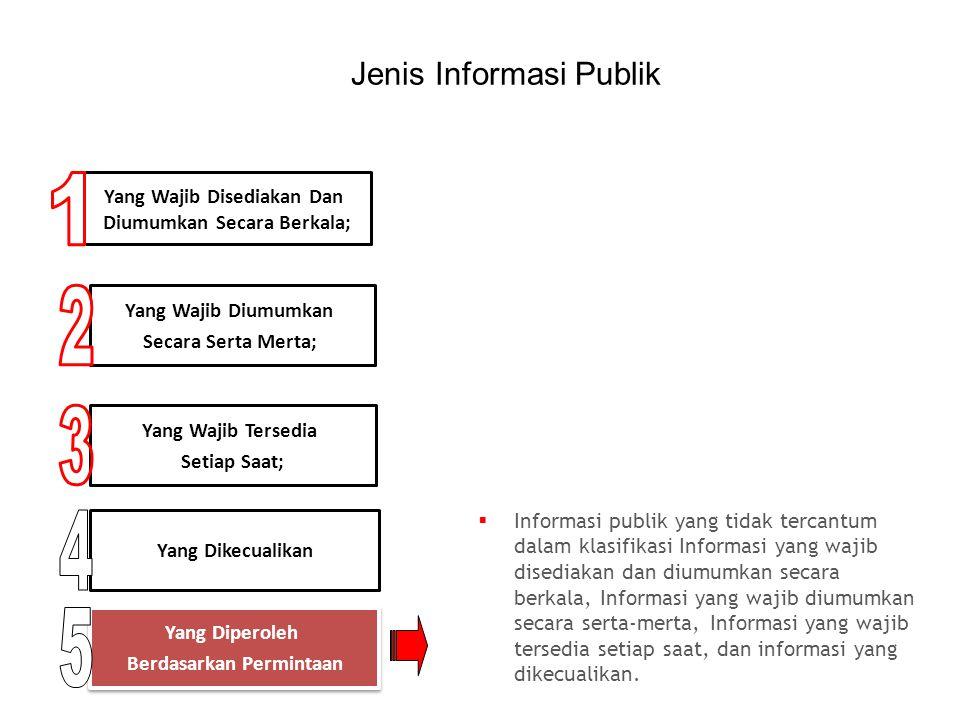 HAK BADAN PUBLIK: Menolak memberikan informasi yang dikecualikan.