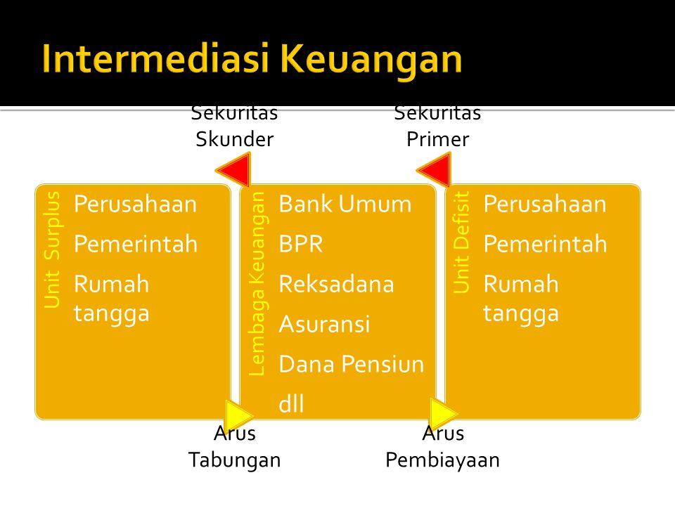 Unit Surplus Perusahaan Pemerintah Rumah tangga Lembaga Keuangan Bank Umum BPR Reksadana Asuransi Dana Pensiun dll Unit Defisit Perusahaan Pemerintah Rumah tangga Arus Tabungan Arus Pembiayaan Sekuritas Skunder Sekuritas Primer