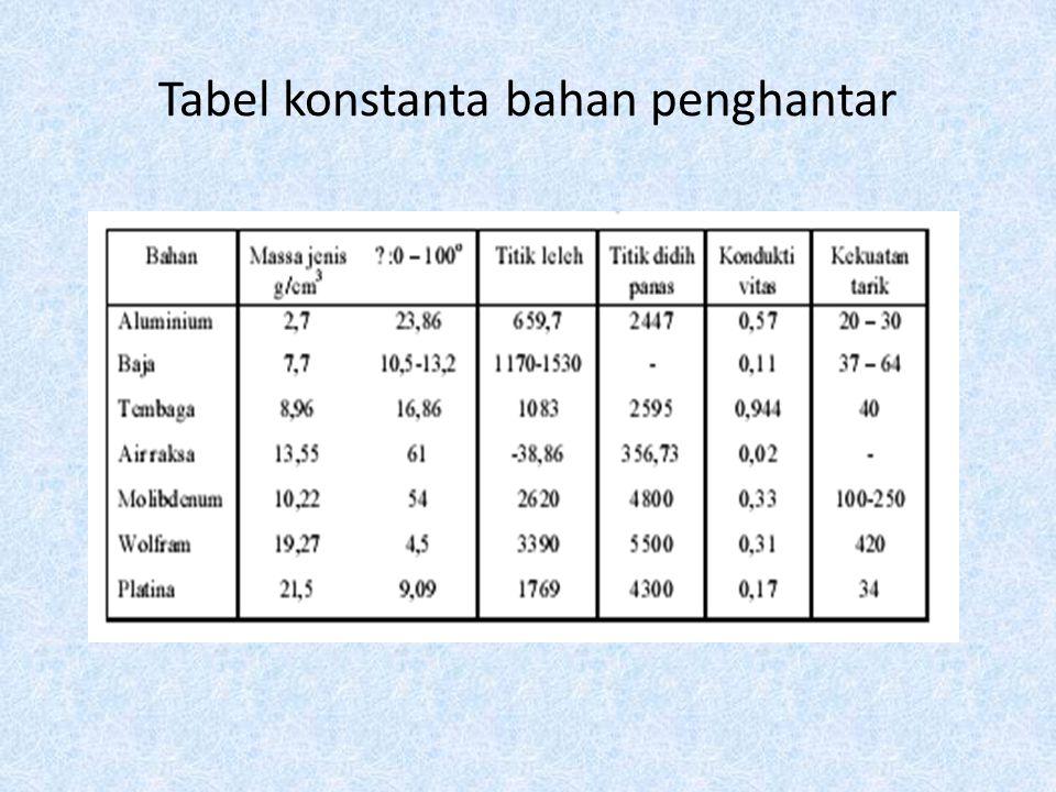 Tabel konstanta bahan penghantar