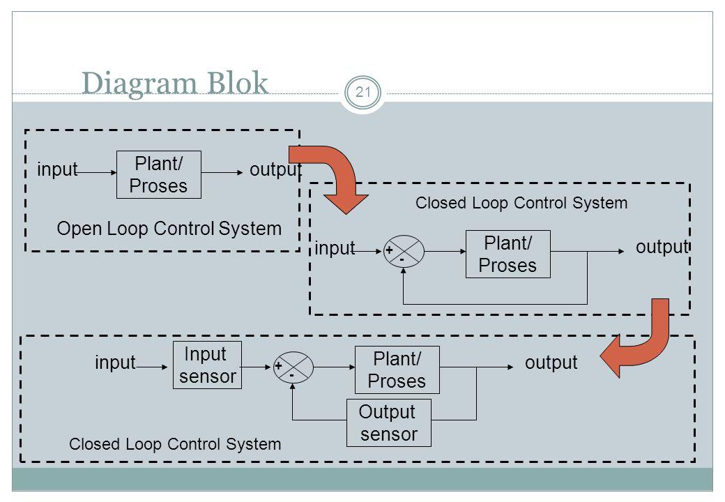 Diagram Blok 21 Plant/ Proses inputoutput Plant/ Proses input output + - Plant/ Proses inputoutput + - Input sensor Output sensor Open Loop Control Sy