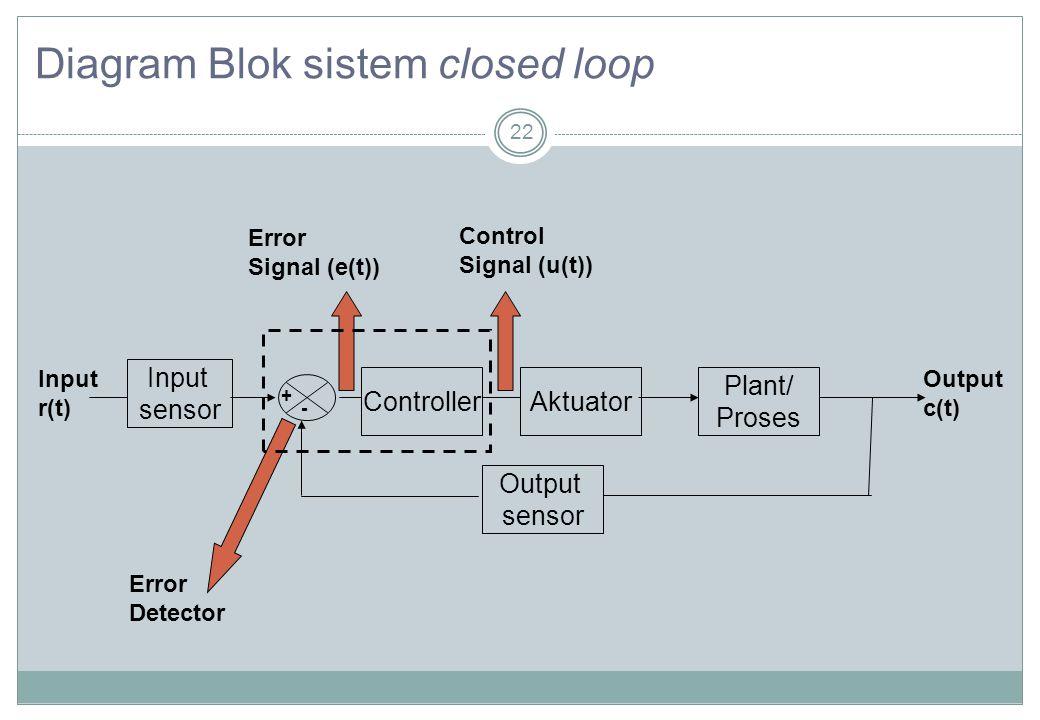 22 Diagram Blok sistem closed loop Plant/ Proses Input r(t) Output c(t) + - Input sensor Output sensor ControllerAktuator Error Detector Error Signal