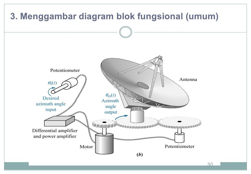 30 3. Menggambar diagram blok fungsional (umum)