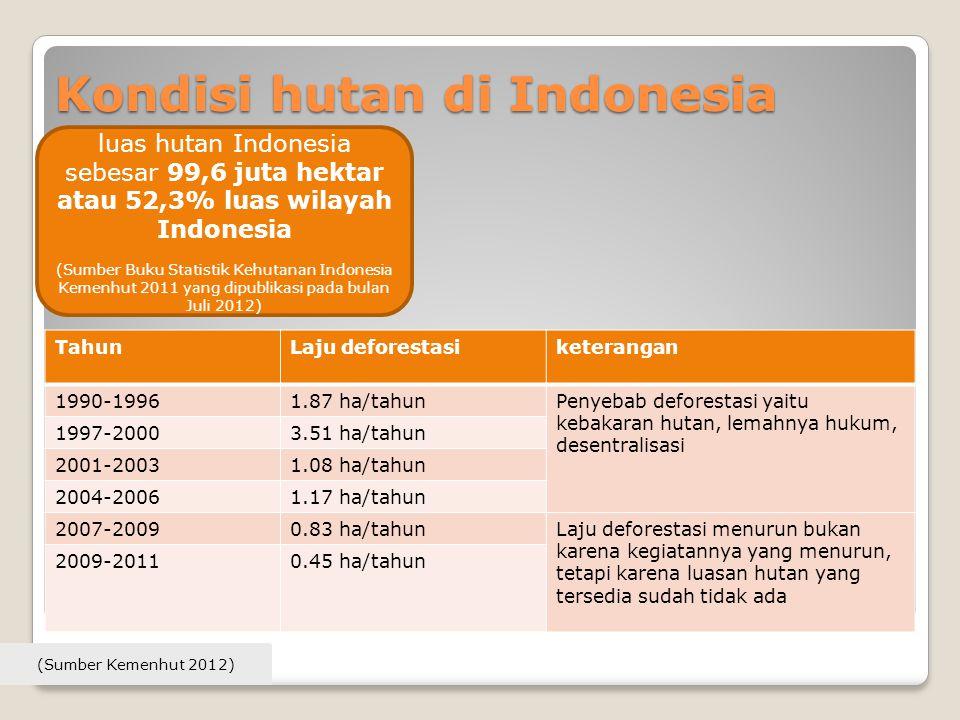 Kondisi hutan di Indonesia TahunLaju deforestasiketerangan 1990-19961.87 ha/tahunPenyebab deforestasi yaitu kebakaran hutan, lemahnya hukum, desentral