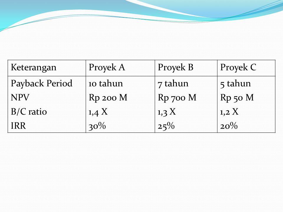 KeteranganProyek AProyek BProyek C Payback Period10 tahun7 tahun5 tahun NPVRp 200 MRp 700 MRp 50 M B/C ratio1,4 X1,3 X1,2 X IRR30%25%20%