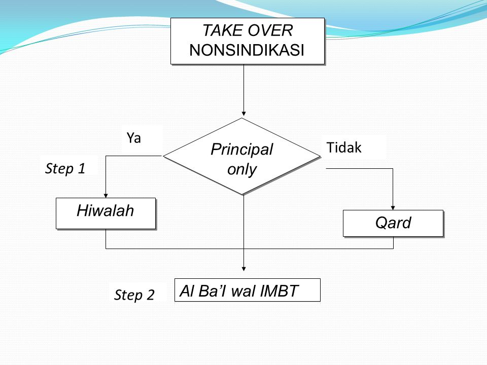 TAKE OVER NONSINDIKASI Principal only Ya Tidak Qard Hiwalah Step 1 Step 2