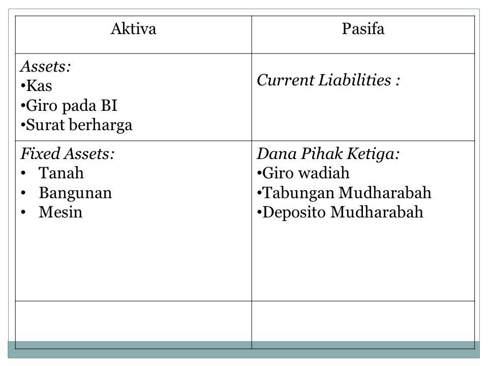 AktivaPasifa Assets: Kas Giro pada BI Surat berharga Current Liabilities : Fixed Assets: Tanah Bangunan Mesin Dana Pihak Ketiga: Giro wadiah Tabungan