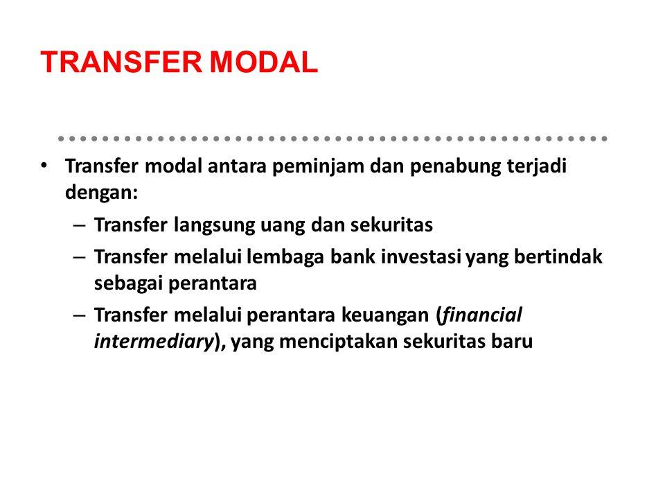 TRANSFER MODAL Transfer modal antara peminjam dan penabung terjadi dengan: – Transfer langsung uang dan sekuritas – Transfer melalui lembaga bank investasi yang bertindak sebagai perantara – Transfer melalui perantara keuangan (financial intermediary), yang menciptakan sekuritas baru