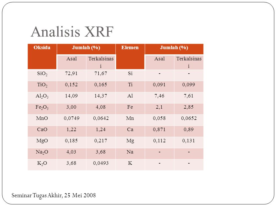 Analisis XRF OksidaJumlah (%)ElemenJumlah (%) Asal Terkalsinas i Asal Terkalsinas i SiO 2 72,9171,67Si-- TiO 2 0,1520,165Ti0,0910,099 Al 2 O 3 14,0914