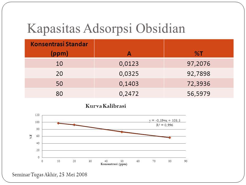 Kapasitas Adsorpsi Obsidian Konsentrasi Standar (ppm)A%T 100,012397,2076 200,032592,7898 500,140372,3936 800,247256,5979 Seminar Tugas Akhir, 25 Mei 2008