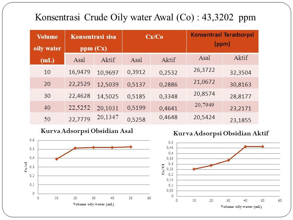Volume oily water (mL) Konsentrasi sisa ppm (Cx) Cx/Co Konsentrasi Teradsorpsi (ppm) AsalAktifAsalAktif AsalAktif 1016,9479 10,9697 0,3912 0,2532 26,3