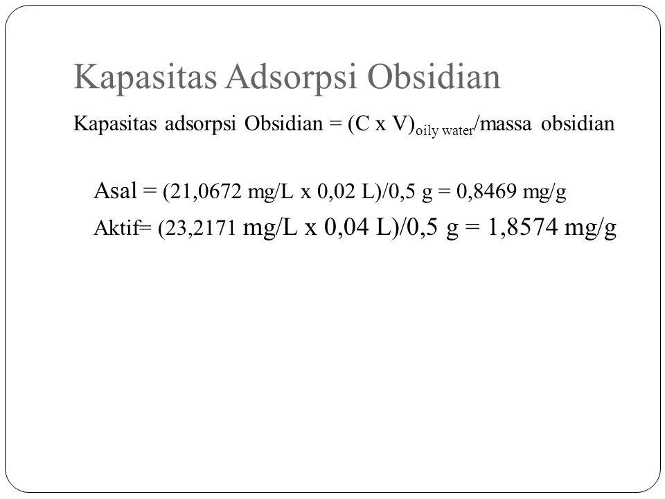 Kapasitas Adsorpsi Obsidian Kapasitas adsorpsi Obsidian = (C x V) oily water /massa obsidian Asal = (21,0672 mg/L x 0,02 L)/0,5 g = 0,8469 mg/g Aktif= (23,2171 mg/L x 0,04 L)/0,5 g = 1,8574 mg/g