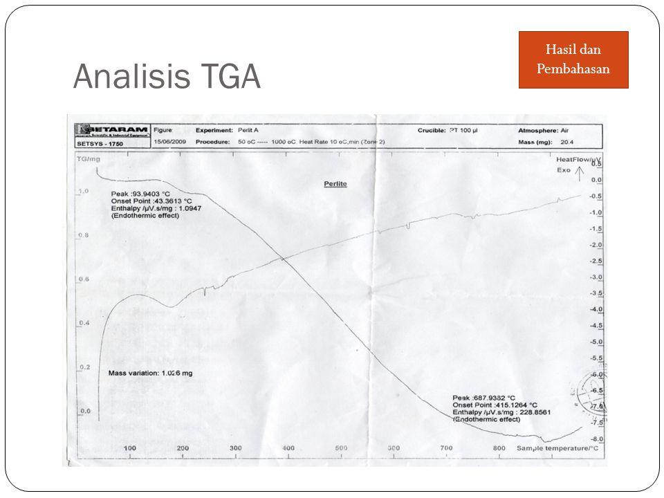 Analisis TGA Hasil dan Pembahasan