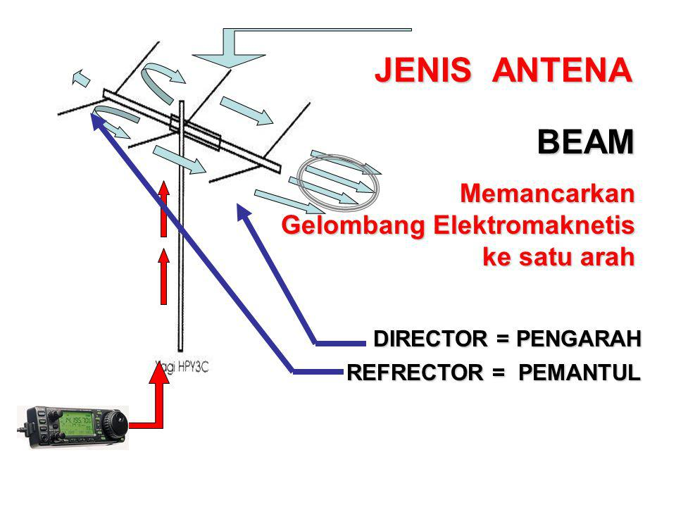 ANTENA BEAM Memancarkan Gelombang Elektromaknetis ke satu arah DIRECTOR = PENGARAH REFRECTOR = PEMANTUL JENIS