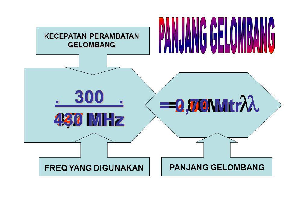 300 3,7 MHz = 80Mtr KECEPATAN PERAMBATAN GELOMBANG FREQ YANG DIGUNAKAN PANJANG GELOMBANG. 300. 147 MHz = 2,04 Mtr. 300. 430 MHz = 0,70 Mtr