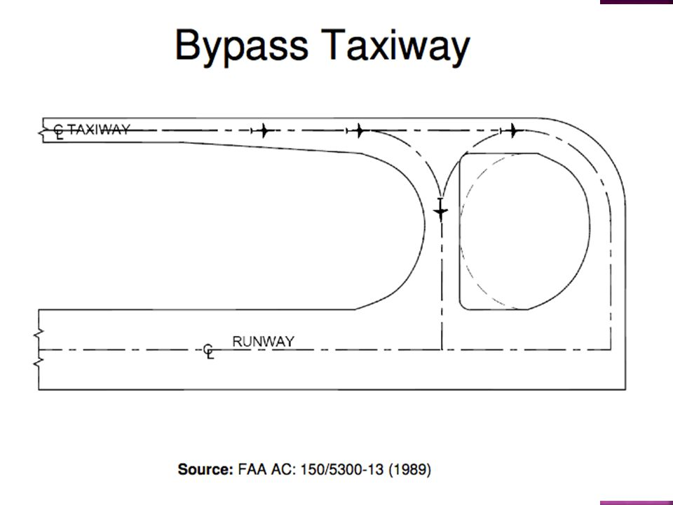  Berdasarkan SKEP No 77-VI-2005, Jarak pandang dari titik dengan ketinggian (h) 1,5 m sampai 2 m diatas taxiway harus dapat melihat permukaan pesawat sampai jarak (d) minimum dari titik tersebut ICAO ANEX 14 Tahun 2009 Where a change in slope on a taxiway cannot be avoided, the change should be such that, from any point: 3 m above the taxiway, it will be possible to see the whole surface of the taxiway for a distance of at least 300 m from that point, where the code letter is C, D, E or F; 2 m above the taxiway, it will be possible to see the whole surface of the taxiway for a distance of at least 200 m from that point, where the code letter is B; and 1.5 m above the taxiway, it will be possible to see the whole surface of the taxiway for a distance of at least 150 m from that point, where the code letter is A.