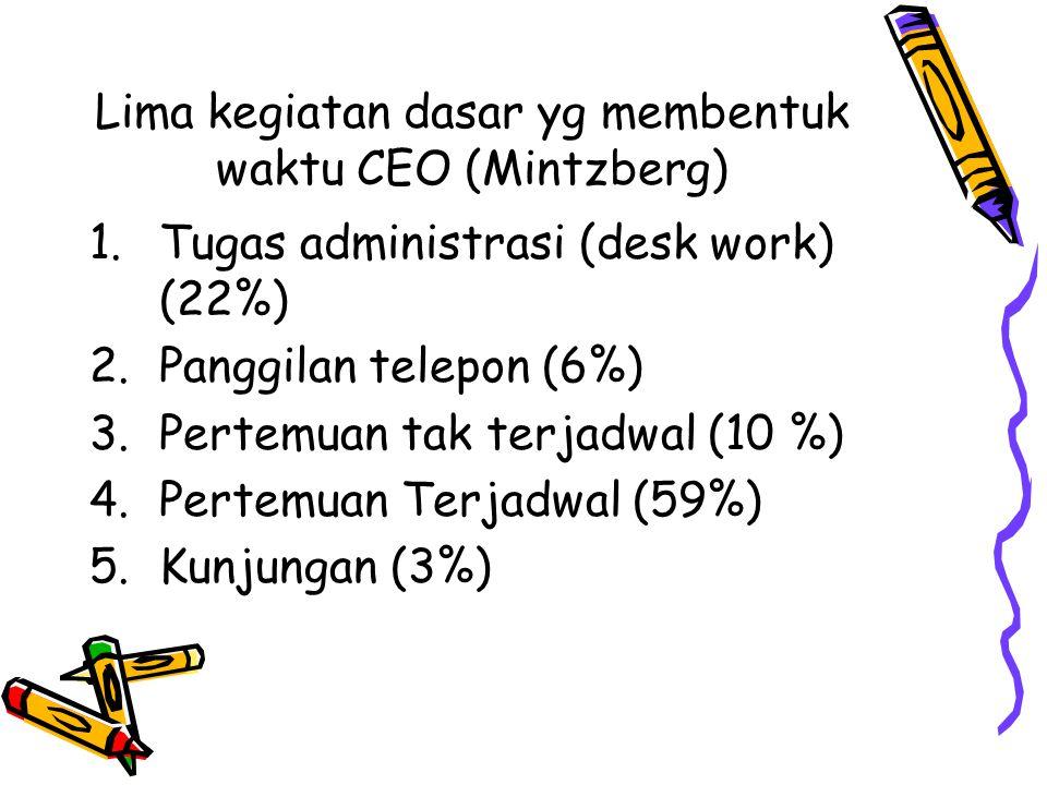 Lima kegiatan dasar yg membentuk waktu CEO (Mintzberg) 1.Tugas administrasi (desk work) (22%) 2.Panggilan telepon (6%) 3.Pertemuan tak terjadwal (10 %