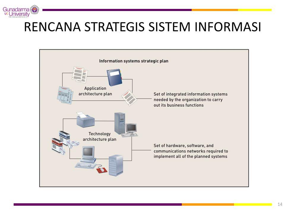 RENCANA STRATEGIS SISTEM INFORMASI 14