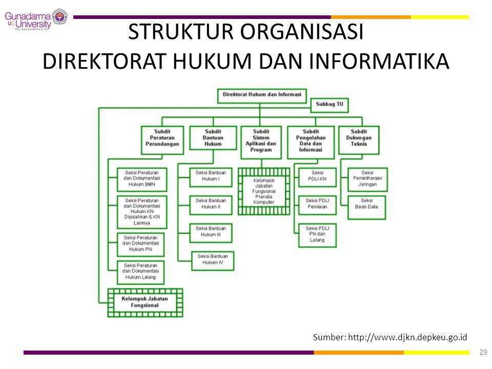 STRUKTUR ORGANISASI DIREKTORAT HUKUM DAN INFORMATIKA Sumber: http://www.djkn.depkeu.go.id 29