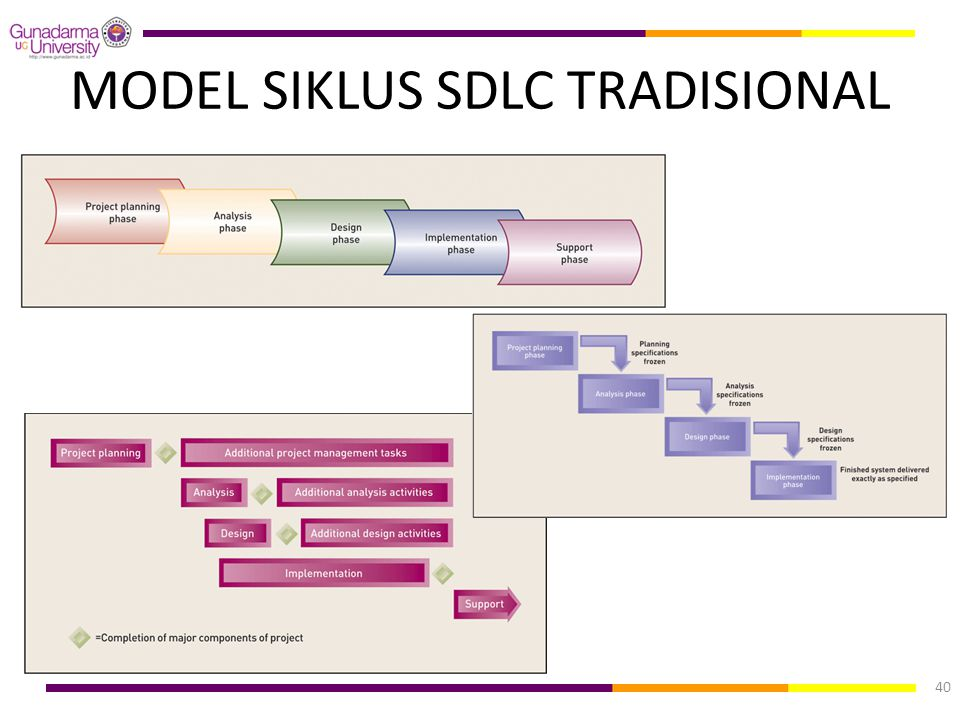 MODEL SIKLUS SDLC TRADISIONAL 40
