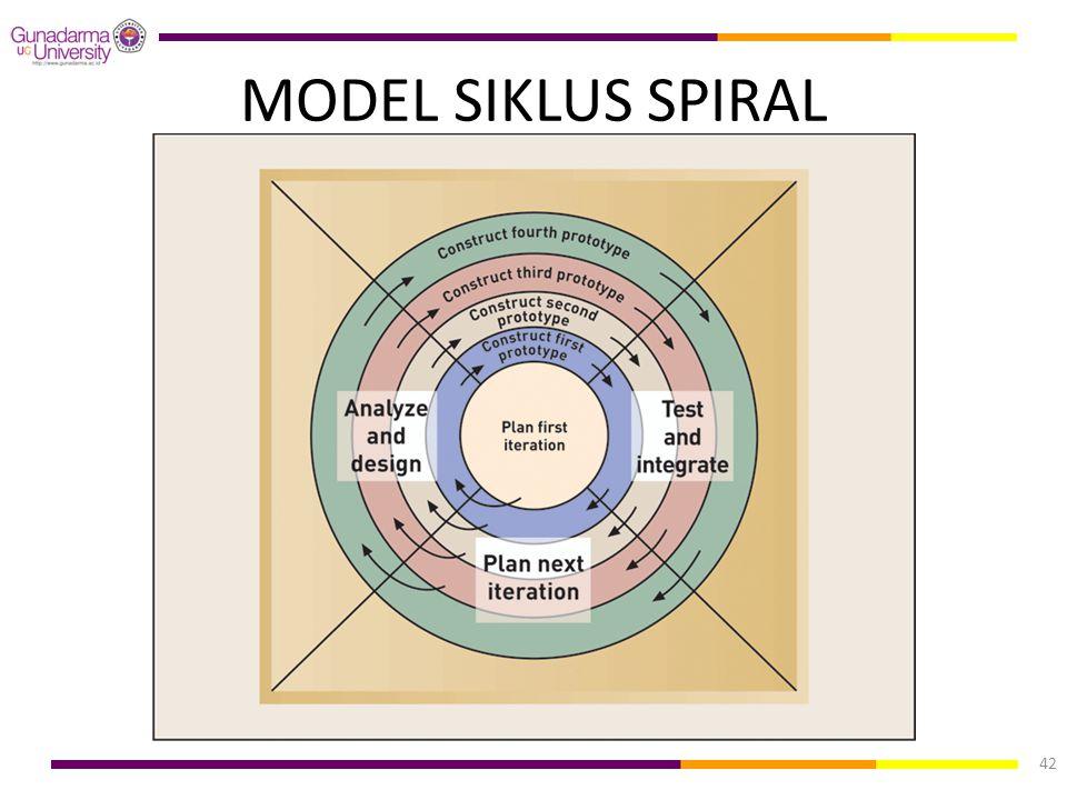 MODEL SIKLUS SPIRAL 42