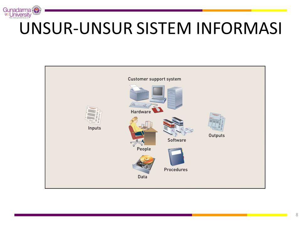 UNSUR-UNSUR SISTEM INFORMASI 8