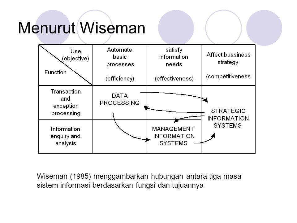 Menurut Wiseman Wiseman (1985) menggambarkan hubungan antara tiga masa sistem informasi berdasarkan fungsi dan tujuannya