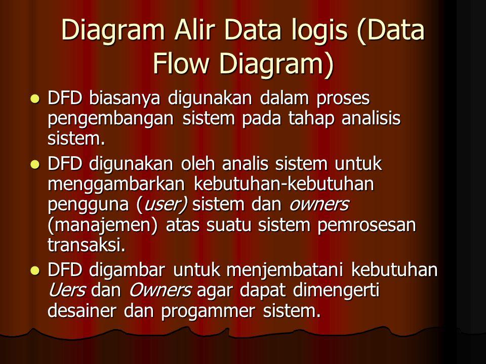 Diagram Alir Data logis (Data Flow Diagram) DFD biasanya digunakan dalam proses pengembangan sistem pada tahap analisis sistem. DFD biasanya digunakan