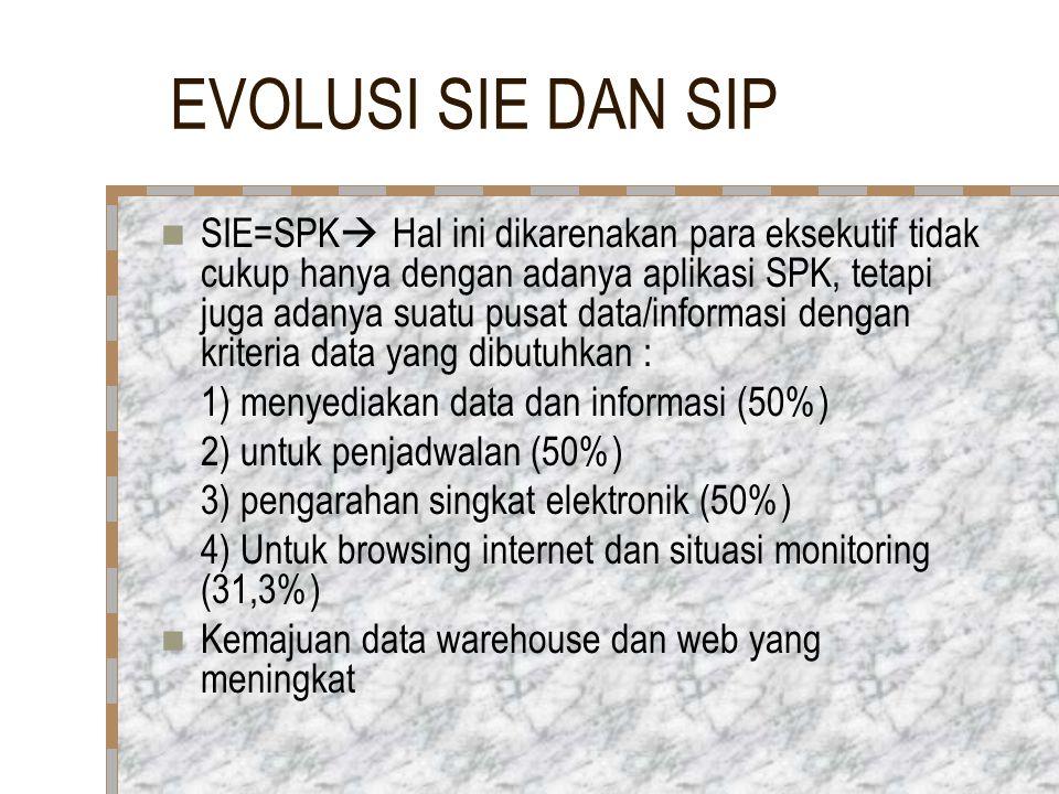 EVOLUSI SIE DAN SIP SIE=SPK  Hal ini dikarenakan para eksekutif tidak cukup hanya dengan adanya aplikasi SPK, tetapi juga adanya suatu pusat data/inf