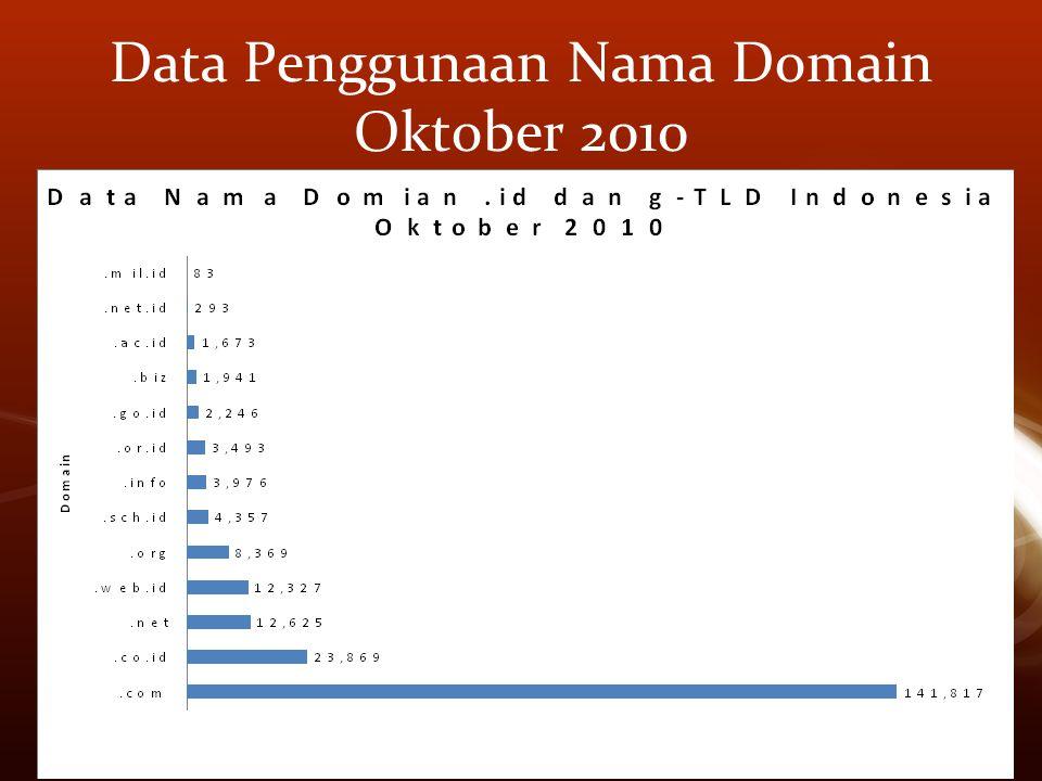 Data Penggunaan Nama Domain Oktober 2010