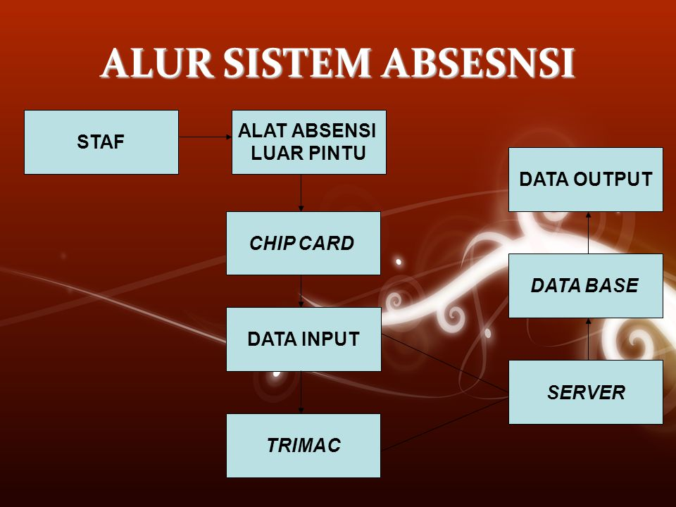 ALUR SISTEM ABSESNSI STAF ALAT ABSENSI LUAR PINTU CHIP CARD DATA INPUT TRIMAC SERVER DATA BASE DATA OUTPUT