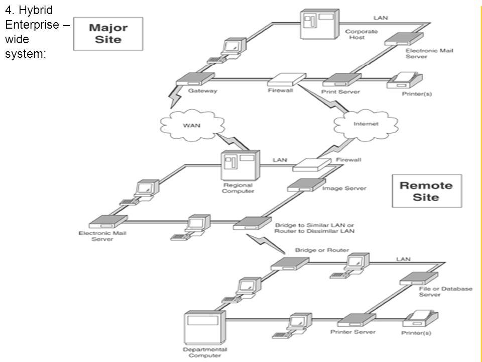 4. Hybrid Enterprise – wide system: