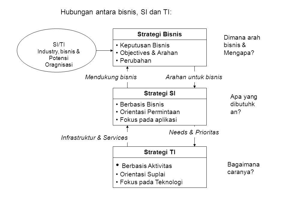 Hubungan antara bisnis, SI dan TI: SI/TI Industry, bisnis & Potensi Oragnisasi Strategi Bisnis Keputusan Bisnis Objectives & Arahan Perubahan Strategi