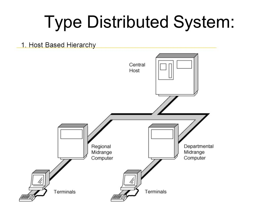 Type Distributed System: 1. Host Based Hierarchy
