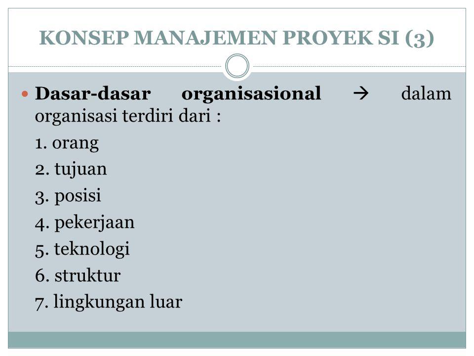 KONSEP MANAJEMEN PROYEK SI (3) Dasar-dasar organisasional  dalam organisasi terdiri dari : 1. orang 2. tujuan 3. posisi 4. pekerjaan 5. teknologi 6.
