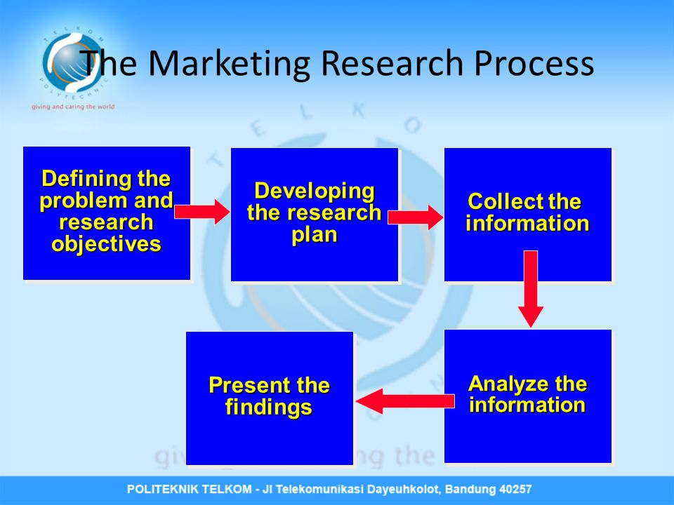 The Marketing Research Process Defining the problem and researchobjectives Defining the problem and researchobjectives Developing the research planDev