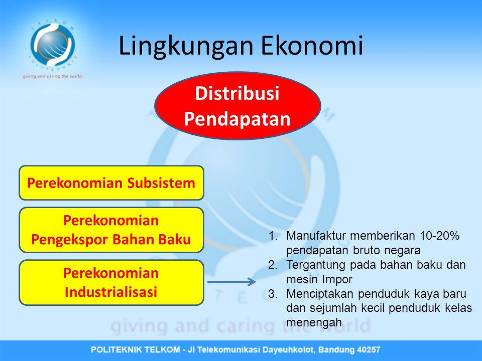Perekonomian Subsistem Perekonomian Pengekspor Bahan Baku Distribusi Pendapatan Lingkungan Ekonomi Perekonomian Industrialisasi 1.Manufaktur memberika
