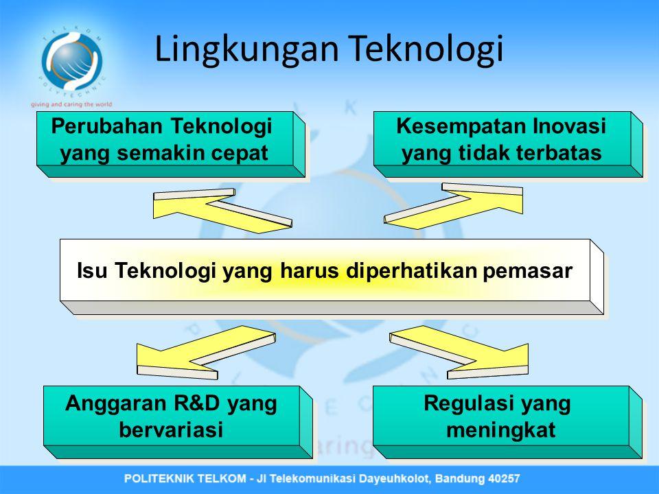 Perubahan Teknologi yang semakin cepat Perubahan Teknologi yang semakin cepat Kesempatan Inovasi yang tidak terbatas Kesempatan Inovasi yang tidak terbatas Regulasi yang meningkat Regulasi yang meningkat Isu Teknologi yang harus diperhatikan pemasar Anggaran R&D yang bervariasi Anggaran R&D yang bervariasi Lingkungan Teknologi